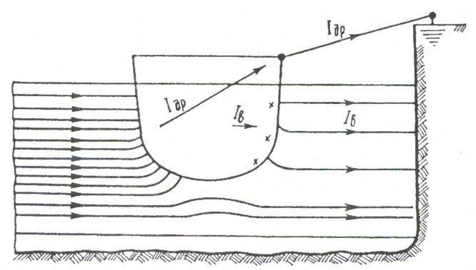 Рис.6. Схема действия дренажных проводов.  Iдр - ток в дренажном проводе; Iв - ток, стекающий с корпуса судна в воду.