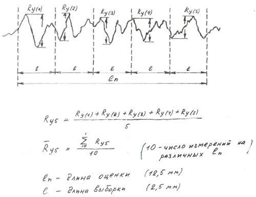 Схема определения параметров
